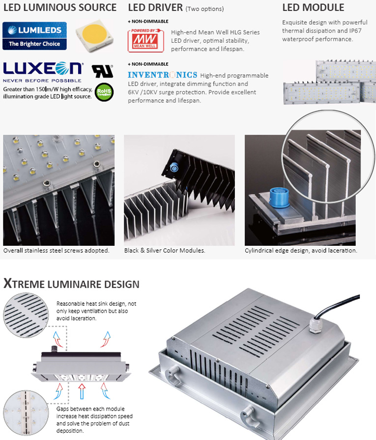 Basic Profile of this LED Canopy Lighting Series