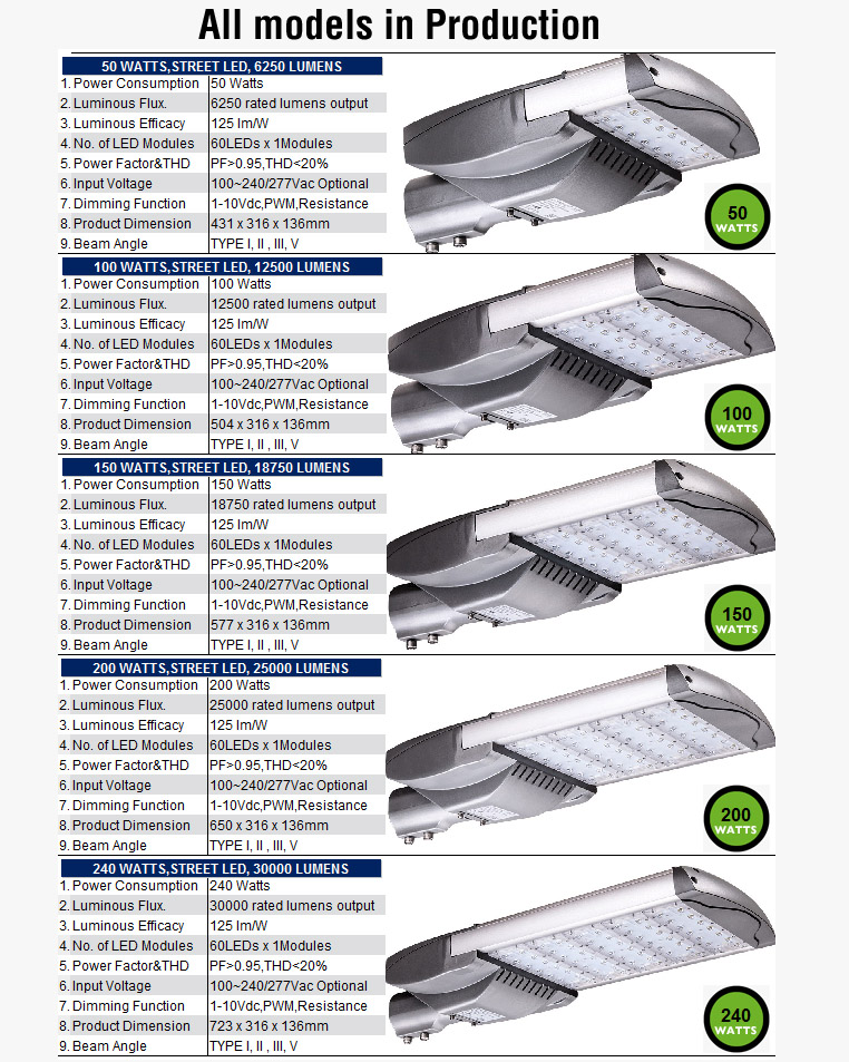 LED-Streetlights-All-Production-Models
